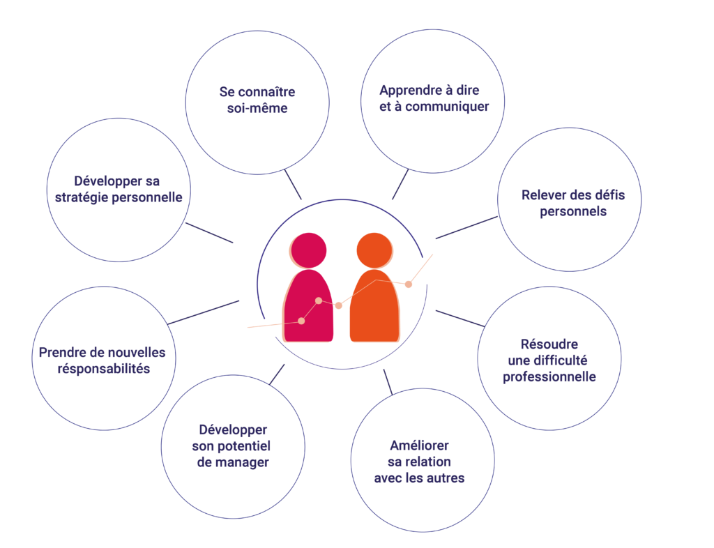 Schéma des objectifs d'un coaching individuel